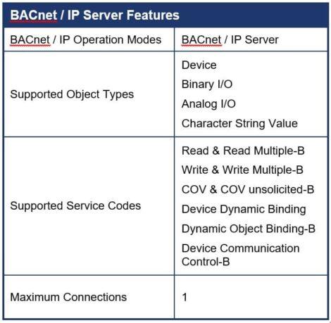 BACIX Bacnet