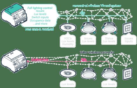 Wireless page bandwidth V2 470x302 - IoT Lighting Control